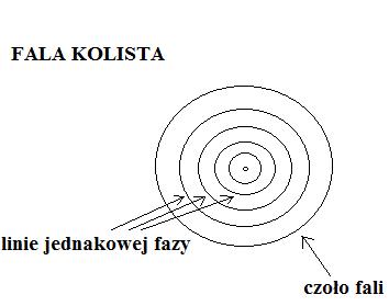 fala-kolista