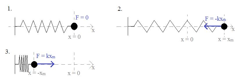 oscylator-harmoniczny