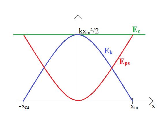 wykres-energii-w-ruchu-harmonicznym