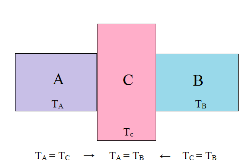 zerowa-zasada-termodynamiki