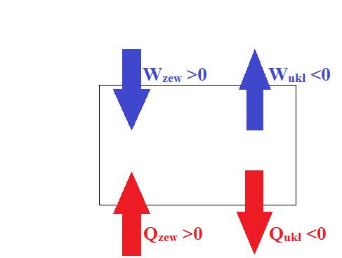 i-zasada-termodynamiki