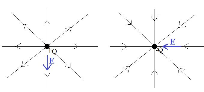 linie-pola-elektrostatycznego