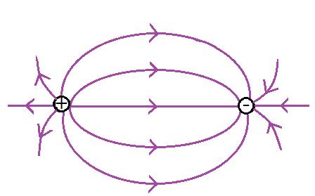 dipol-elektrostatyczny