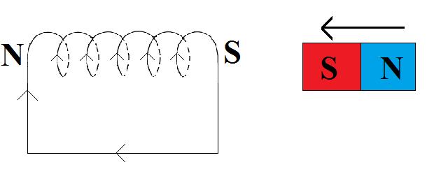 reguła-Lenza-schemat