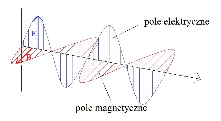 pole-elektryczne-i-magnetyczne