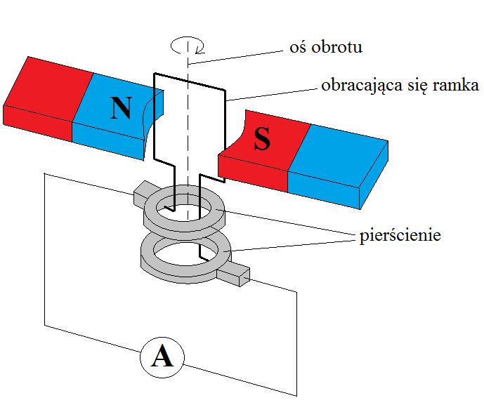 prądnica-prądu-przemiennego