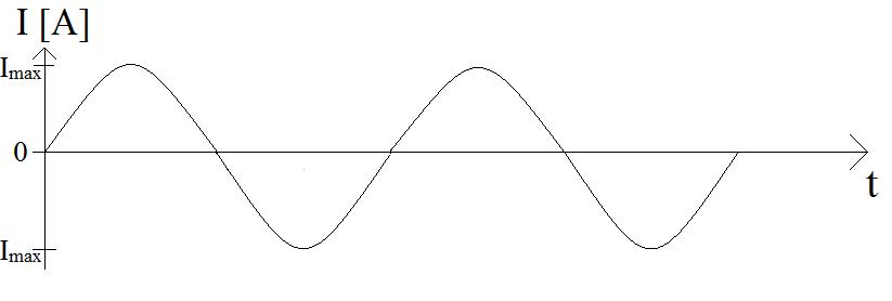 wykres-natężenia-prądu-przemiennego