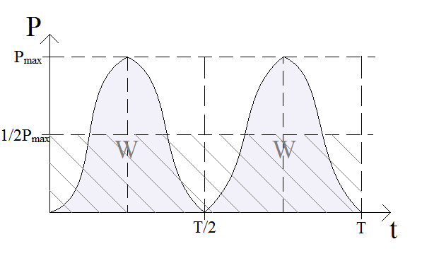 moc-chwilowa-prądu-przemiennego-wykres