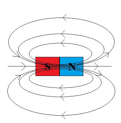 linie-pola-magnetycznego