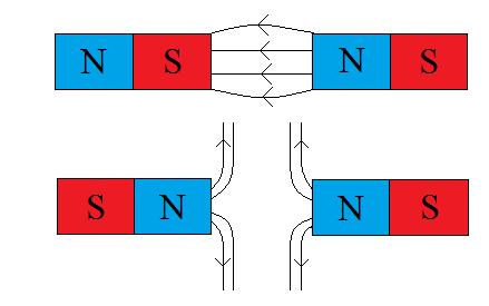 oddziaływanie-pomiędzy-magnesami