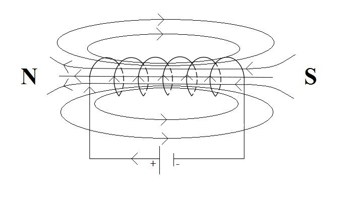 pole-magnetyczne-zwojnicy