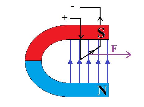 działanie-siły-elektrodynamicznej