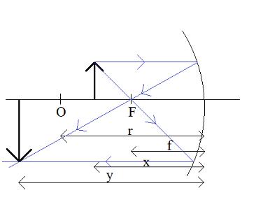 równanie-zwierciadła-2f<x<f