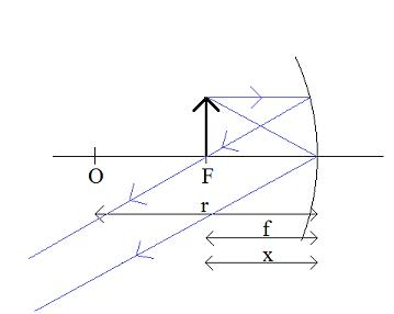 równanie-zwierciadła-x=f