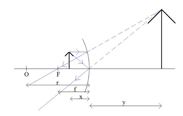 równanie-zwierciadła-x<f