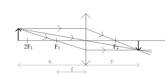soczewka-skupiająca-x>2f