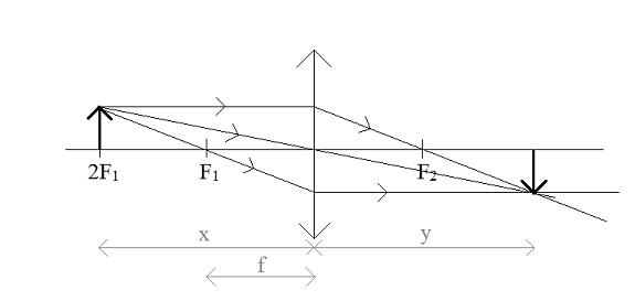 soczewka-skupiająca-x=2f