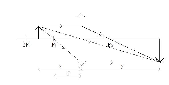 soczewka-skupiająca-f<x<2f