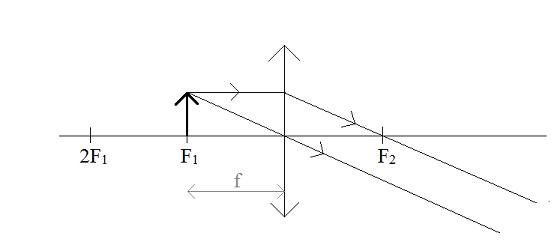 soczewka-skupiająca-x=f