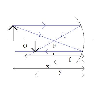 równanie-zwierciadła-x>2f