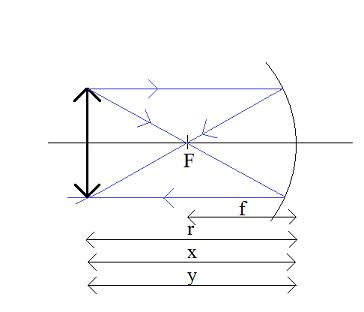 równanie-zwierciadła-x=2f