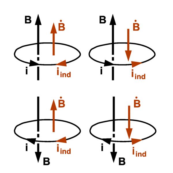 #1 Pole Magnetyczne - Prawo Lenza, magnetyzm, wektory