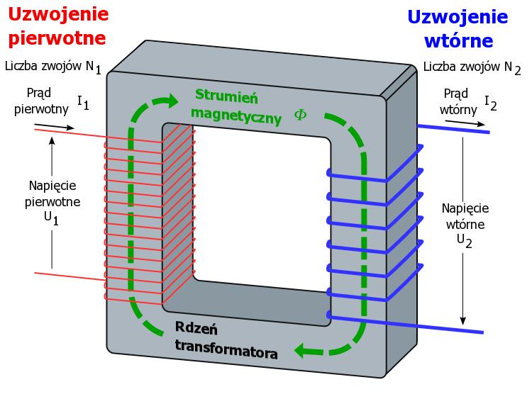#3 Transformator - prąd, przemienny, elektrotechnika, uzwojenia