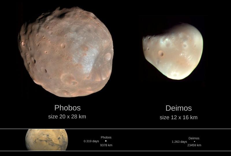 Fobos i Deimos księżyce Marsa