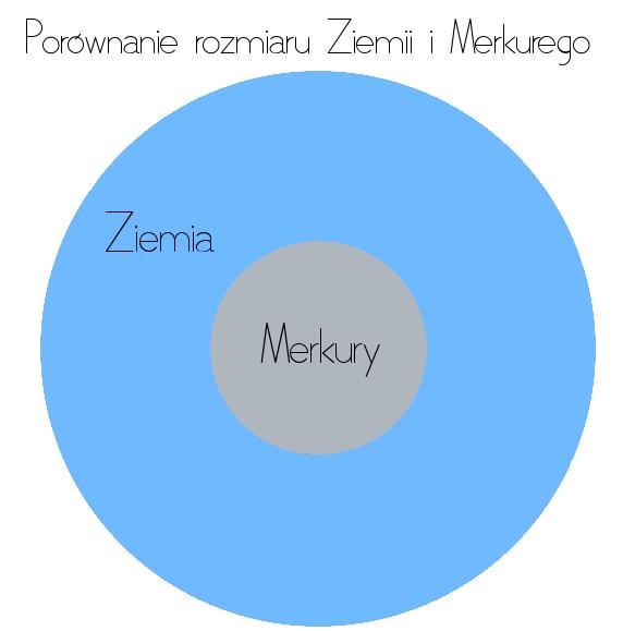 Merkury i Ziemia porównanie rozmiaru