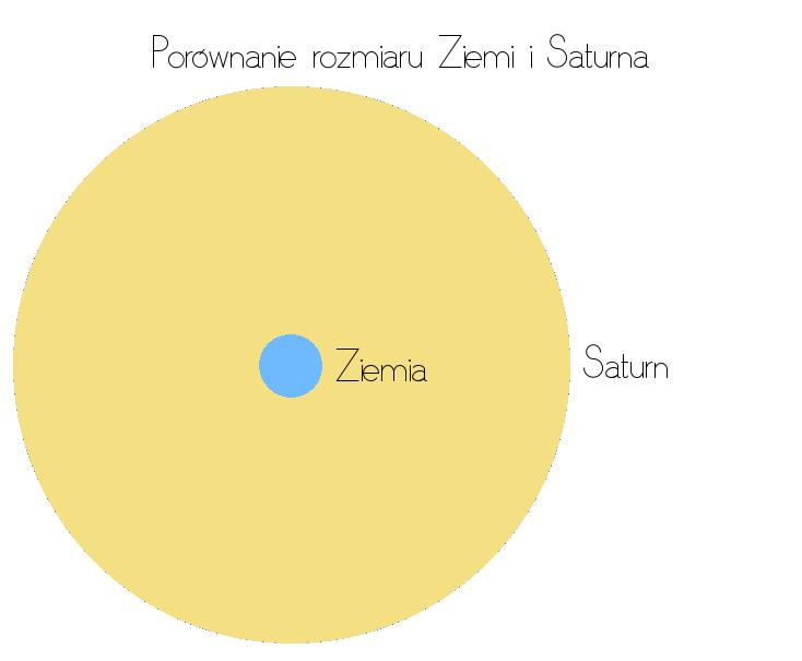 Porównanie rozmiaru Ziemia i Saturn