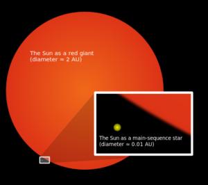 Słońce w fazie czerwonego giganta porownanie rozmiaru