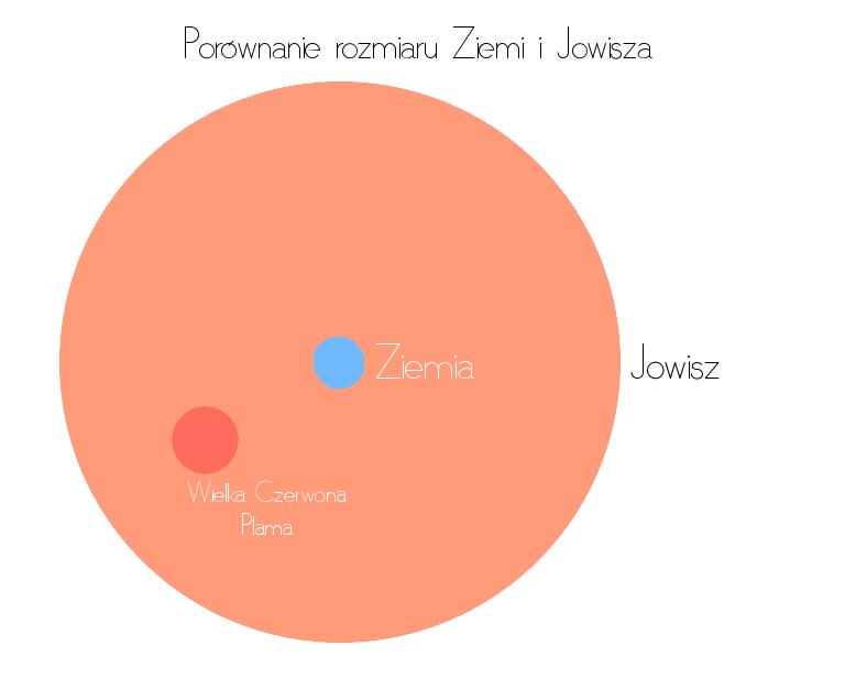 Ziemia i Jowisz - porównanie rozmiaru, Wielka Czerowna Plama w porównaniu do Ziemi